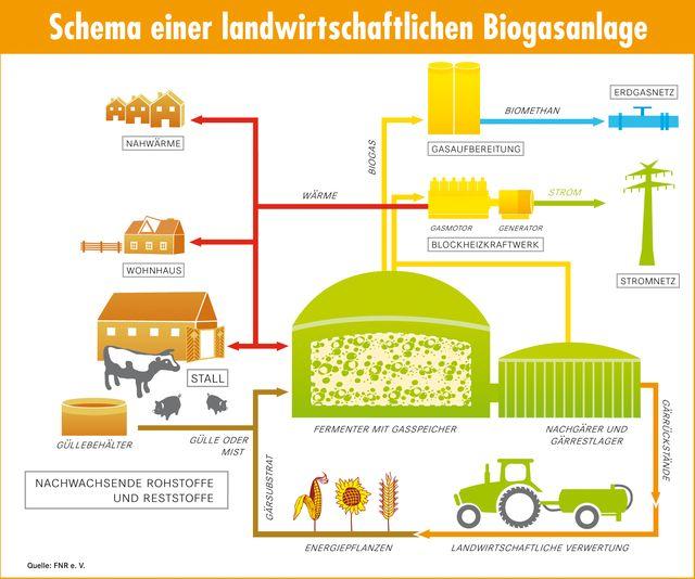 schema einer landwirtschaftlichen biogasanlage der landwirt schafft. Black Bedroom Furniture Sets. Home Design Ideas