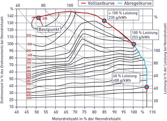 Das Muscheldiagramm gibt Einblick in den Dieselverbrauch, Grafik: DLG